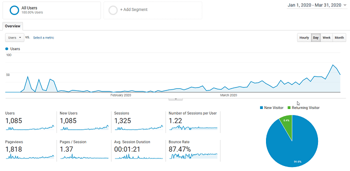 Google Analytics from 1st Jan to 31st March 2020
