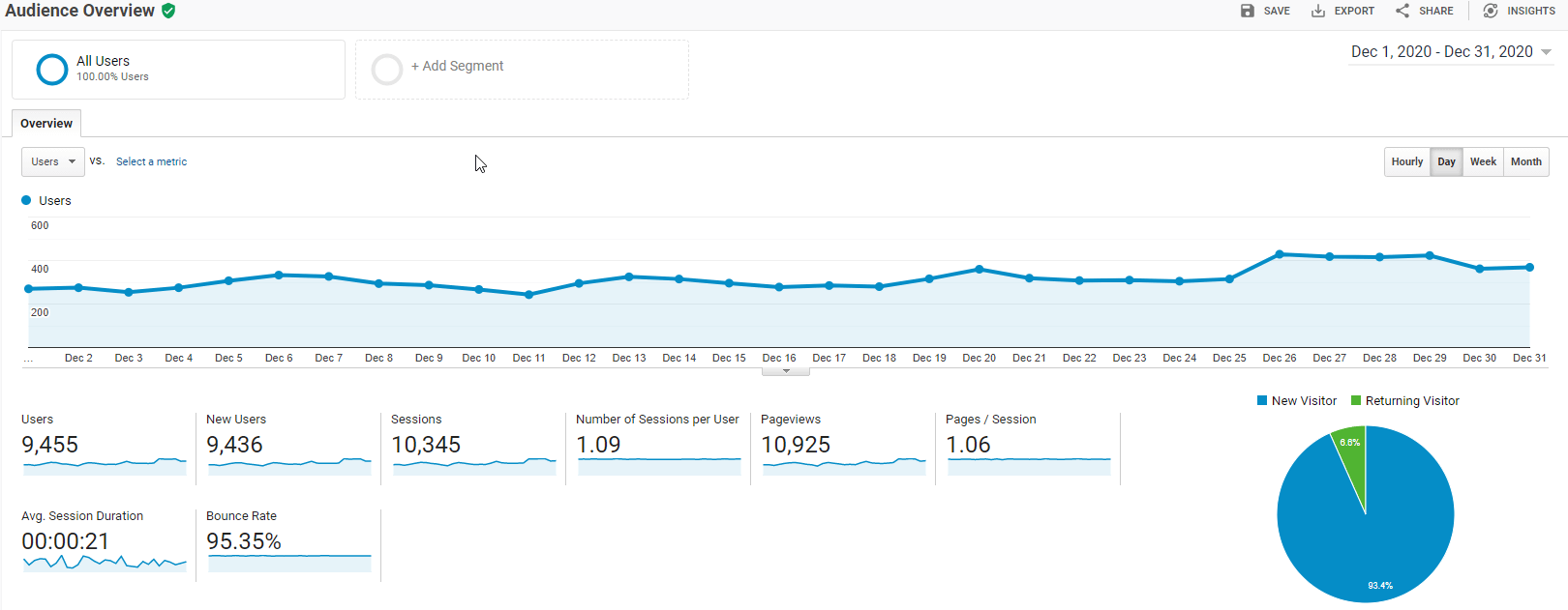 Google Analytics - Dec 2020