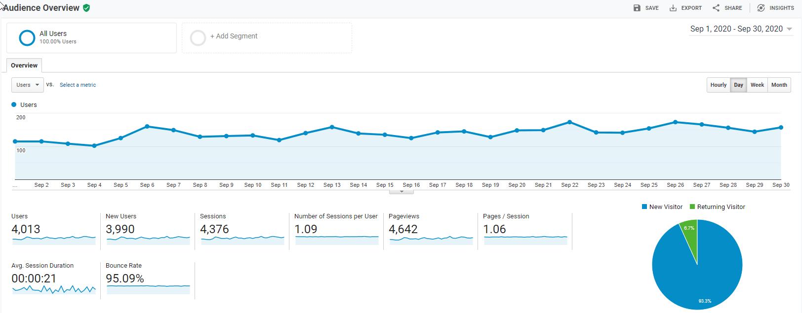 Google Analytics - Sept 2020